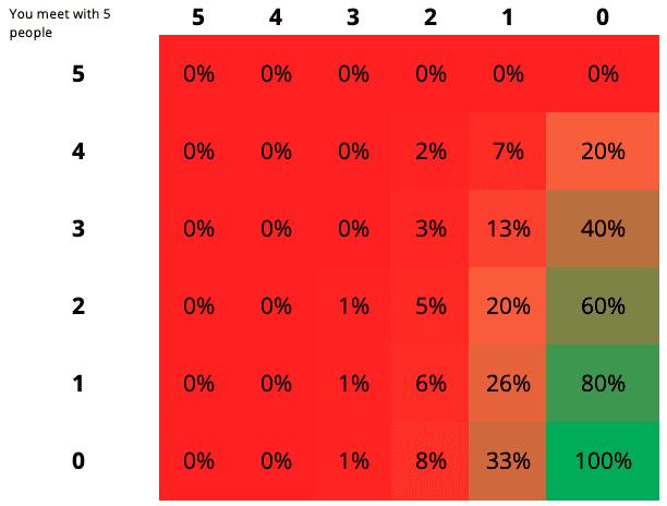 Tabel die uitdrukt hoe groot (of klein) de kans is dat je collega's tegenkomt op kantoor als iedereen minder of meer dagen vanuit huis werkt
