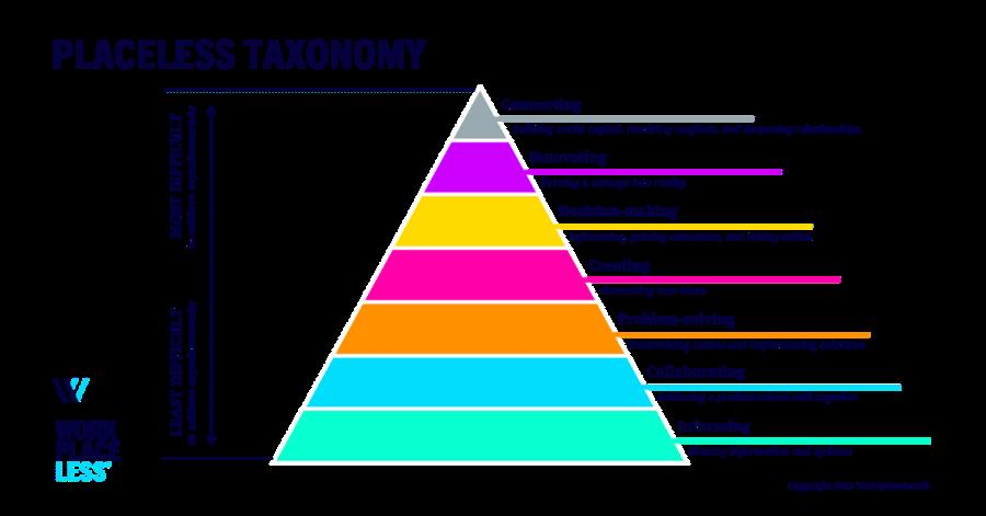 Piramide met daarin verschillende vormen van communiceren en samenwerken die op afstand/remote beter of slechter gaan